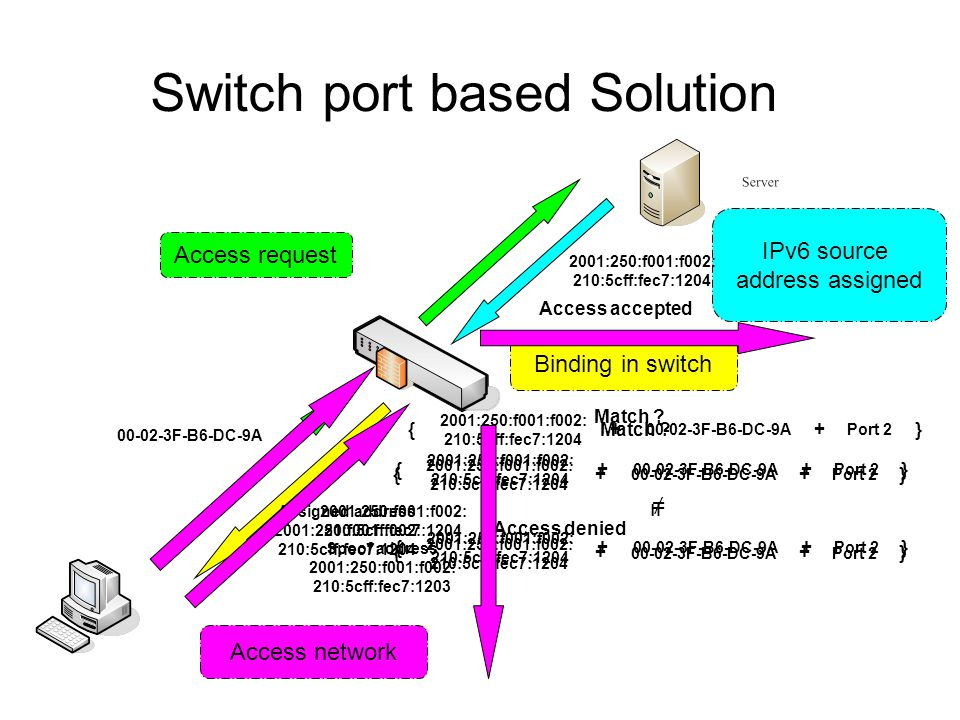 IPv6 source address assigned Access request Binding in switch Access network 2001:250:f001:f002: 210:5cff:fec7:1204 00-02-3F-B6-DC-9A 2001:250:f001:f0