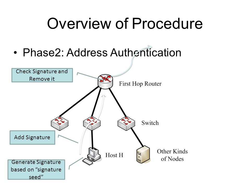 "Overview of Procedure Phase2: Address Authentication Add Signature Check Signature and Remove it Generate Signature based on ""signature seed"""