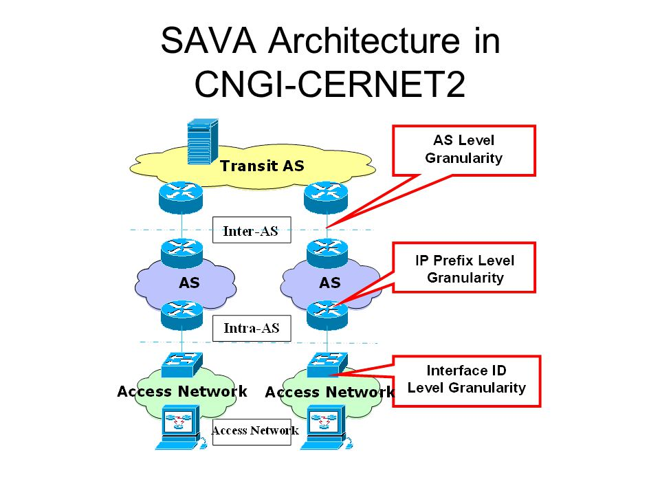 SAVA Architecture in CNGI-CERNET2 IP Prefix Level Granularity
