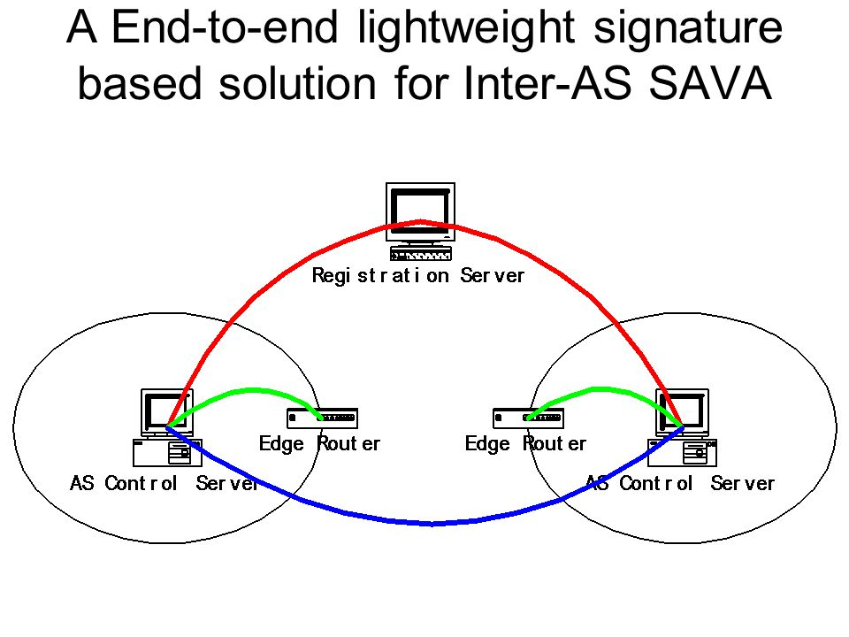 A End-to-end lightweight signature based solution for Inter-AS SAVA