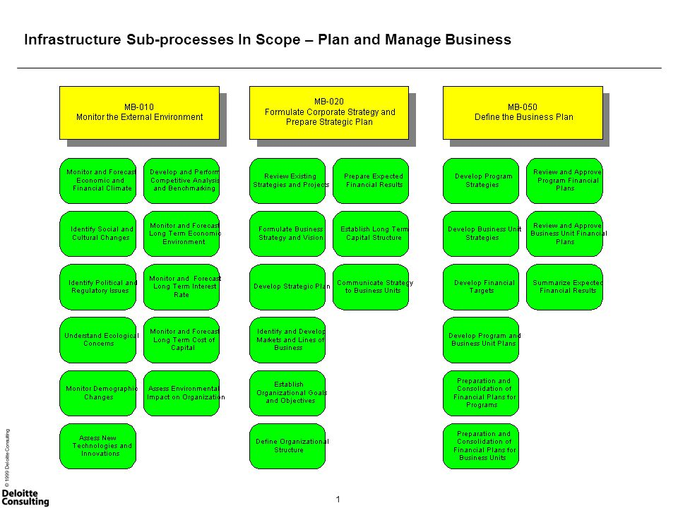 1 © 1999 Deloitte Consulting Infrastructure Sub-processes In Scope – Plan and Manage Business