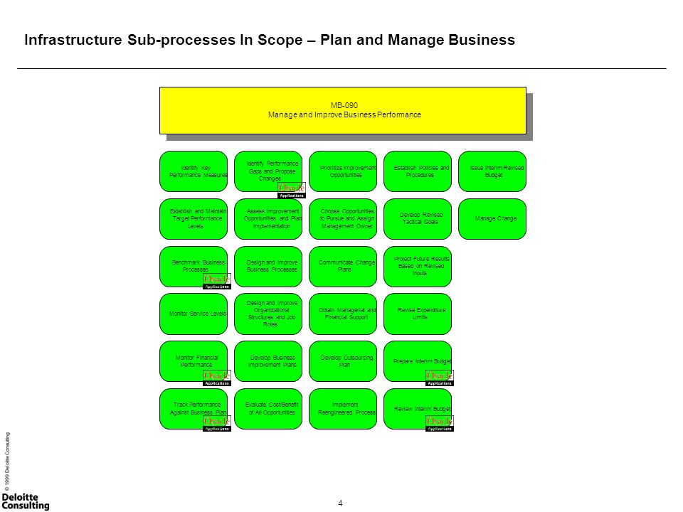 5 © 1999 Deloitte Consulting Infrastructure Sub-processes In Scope – Manage Programs