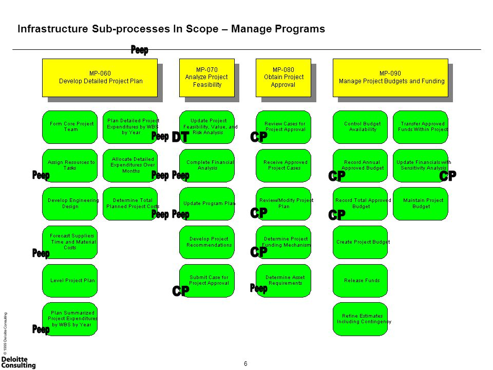 7 © 1999 Deloitte Consulting Infrastructure Sub-processes In Scope – Manage Programs