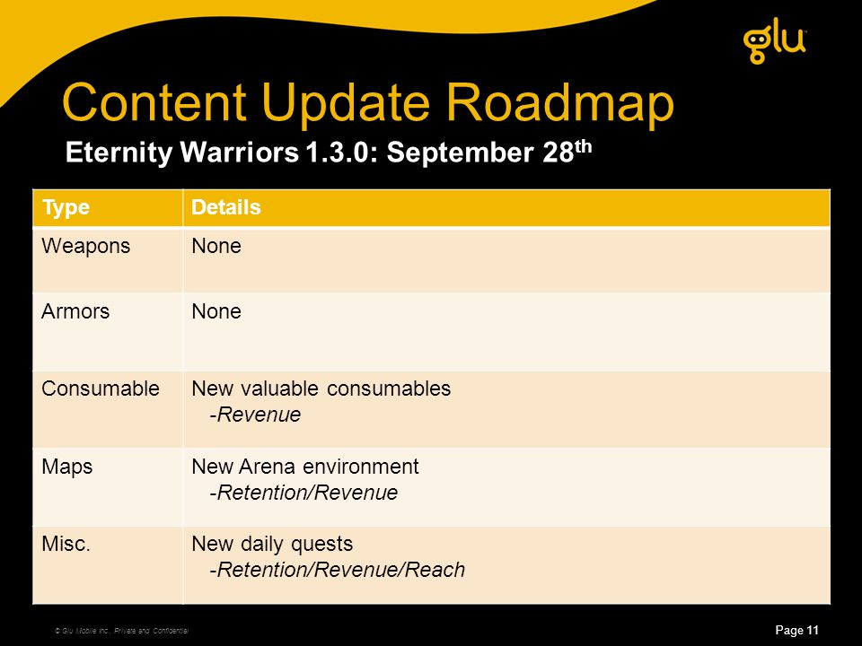 © Glu Mobile Inc., Private and Confidential Page 11 Content Update Roadmap Eternity Warriors 1.3.0: September 28 th TypeDetails WeaponsNone ArmorsNone ConsumableNew valuable consumables -Revenue MapsNew Arena environment -Retention/Revenue Misc.New daily quests -Retention/Revenue/Reach