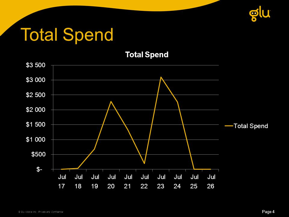 Total Spend © Glu Mobile Inc., Private and Confidential Page 4