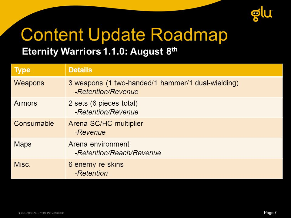 © Glu Mobile Inc., Private and Confidential Page 7 Content Update Roadmap TypeDetails Weapons3 weapons (1 two-handed/1 hammer/1 dual-wielding) -Retention/Revenue Armors2 sets (6 pieces total) -Retention/Revenue ConsumableArena SC/HC multiplier -Revenue MapsArena environment -Retention/Reach/Revenue Misc.6 enemy re-skins -Retention Eternity Warriors 1.1.0: August 8 th