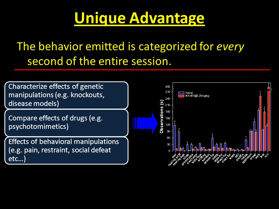 Unique Advantage The behavior emitted is categorized for every second of the entire session. Characterize effects of genetic manipulations (e.g. knock