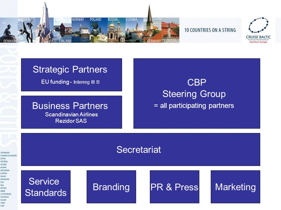 Strategic Partners EU funding - Interreg III B CBP Steering Group = all participating partners Service Standards Business Partners Scandinavian Airlines Rezidor SAS Secretariat Branding PR & PressMarketing