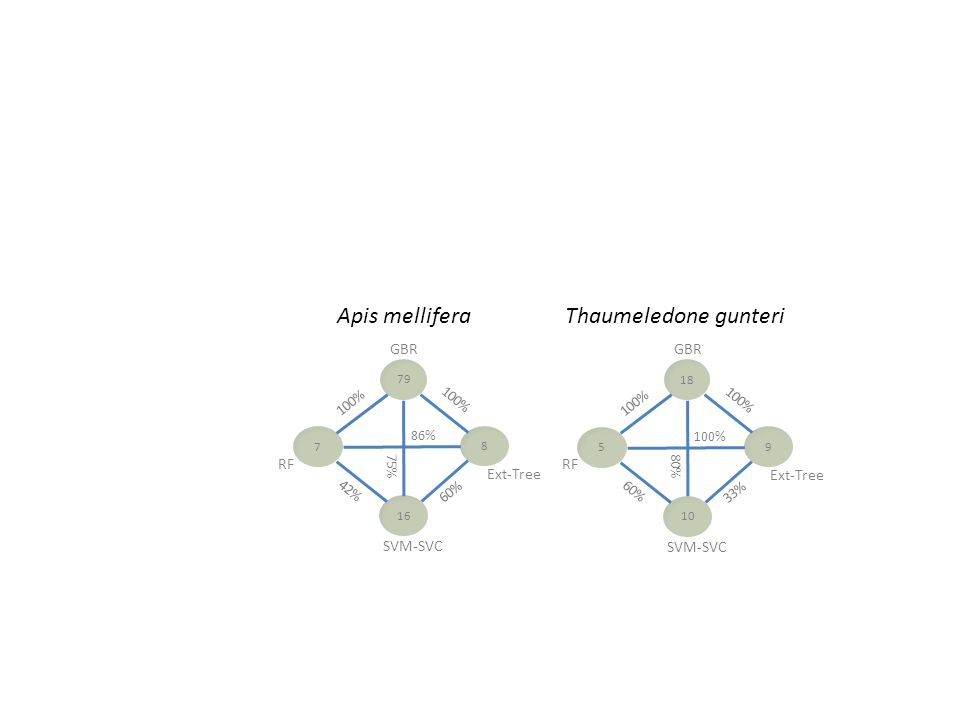 RF Ext-Tree 79 SVM-SVC GBR 16 8 7 86% 42% 100% 60% 75% RF Ext-Tree 18 SVM-SVC GBR 10 9 5 100% 60% 100% 33% 80% Apis melliferaThaumeledone gunteri
