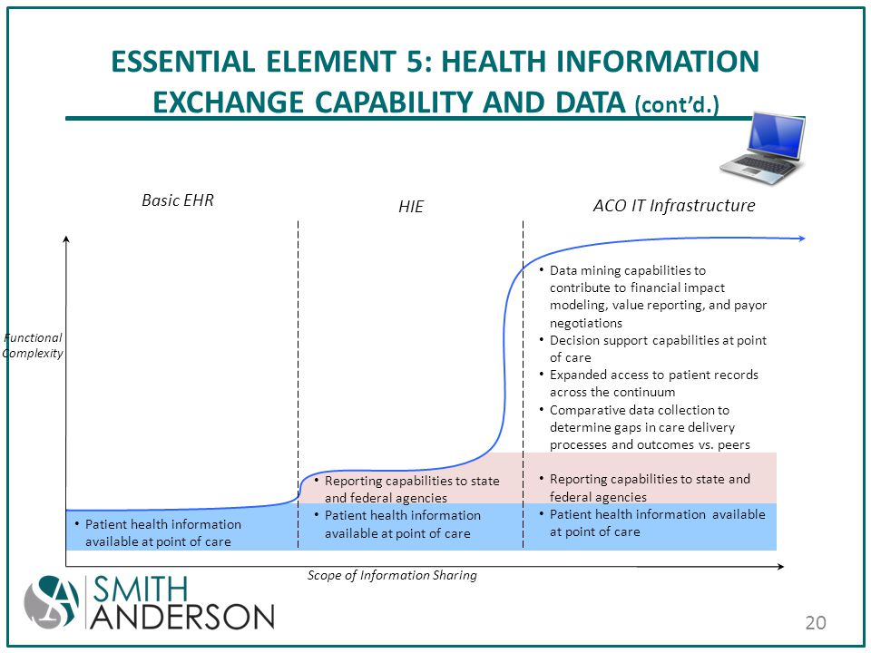 ESSENTIAL ELEMENT 5: HEALTH INFORMATION EXCHANGE CAPABILITY AND DATA (cont'd.) Basic EHR ACO IT Infrastructure HIE Scope of Information Sharing Functi