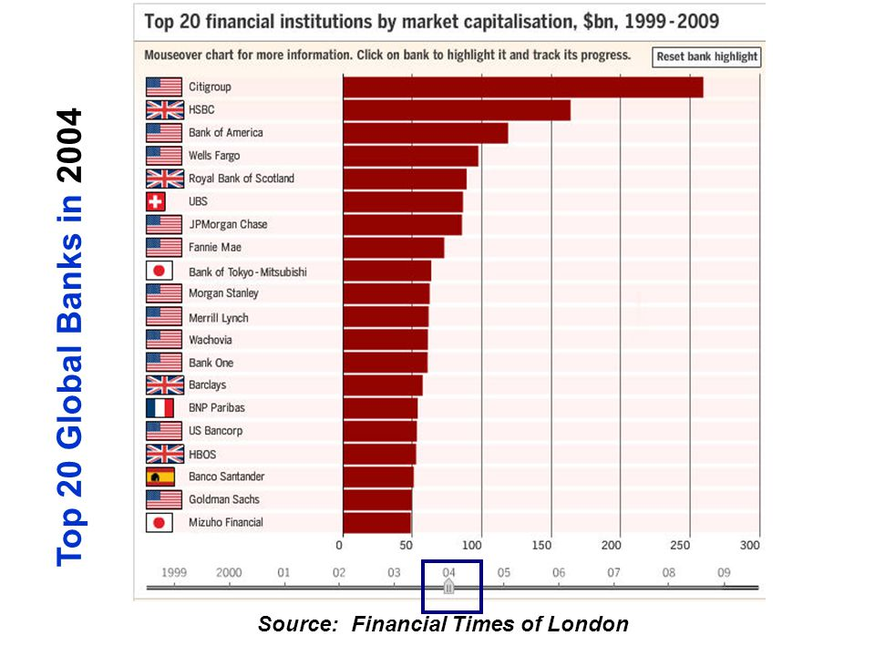 Source: Financial Times of London Top 20 Global Banks in 2004