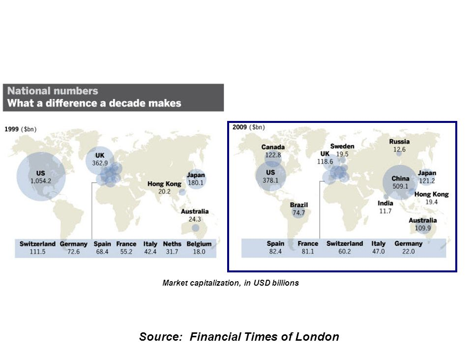 Source: Financial Times of London Market capitalization, in USD billions
