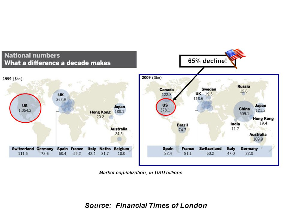 Source: Financial Times of London Top 20 Global Banks in 2005