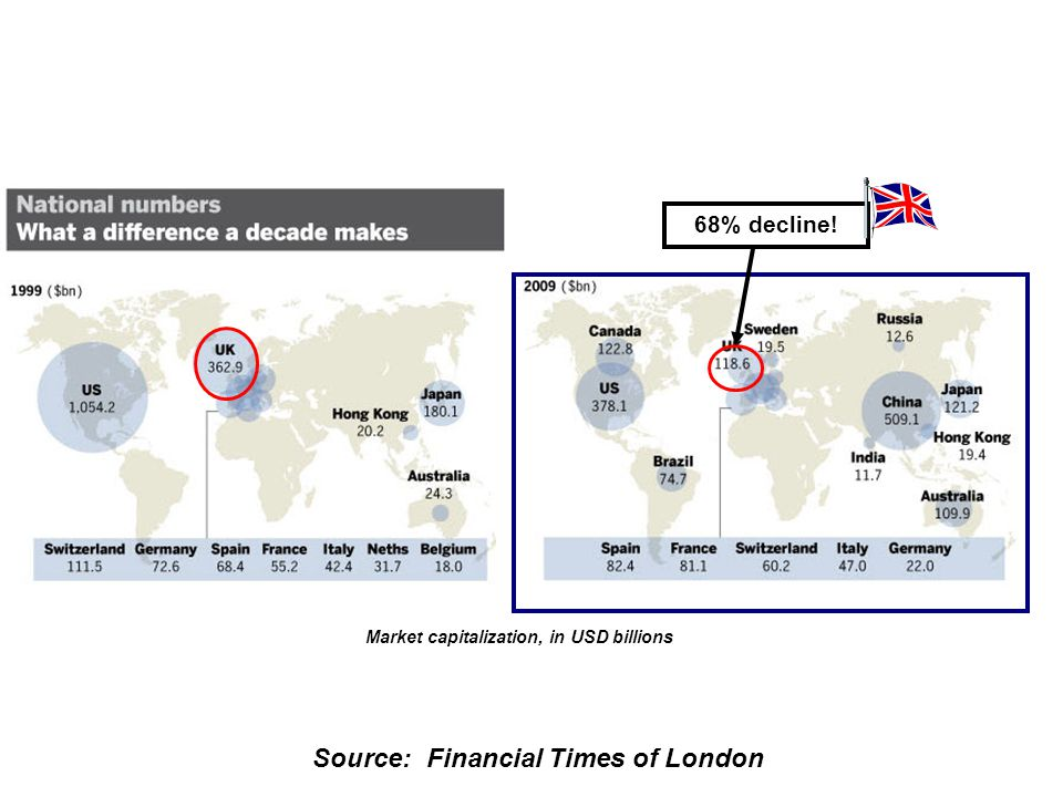 Source: Financial Times of London Top 20 Global Banks in 2006