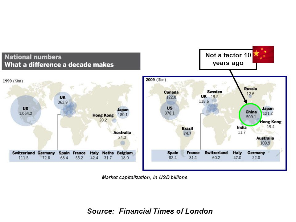 Source: Financial Times of London Not a factor 10 years ago Market capitalization, in USD billions
