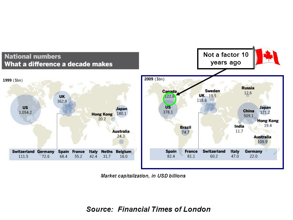 Source: Financial Times of London Top 20 Global Banks in 1999 2. Top 20 View