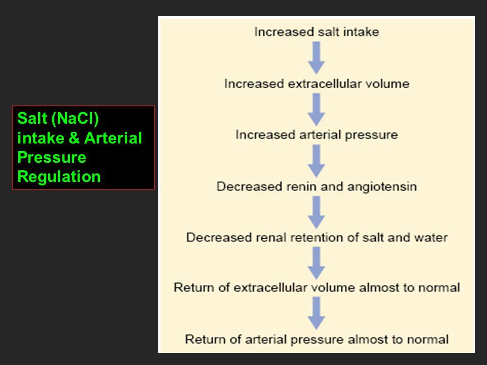 Increased Fluid Volume Can Elevate Arterial Pressure by Increasing Cardiac Output or Total Peripheral Resistance