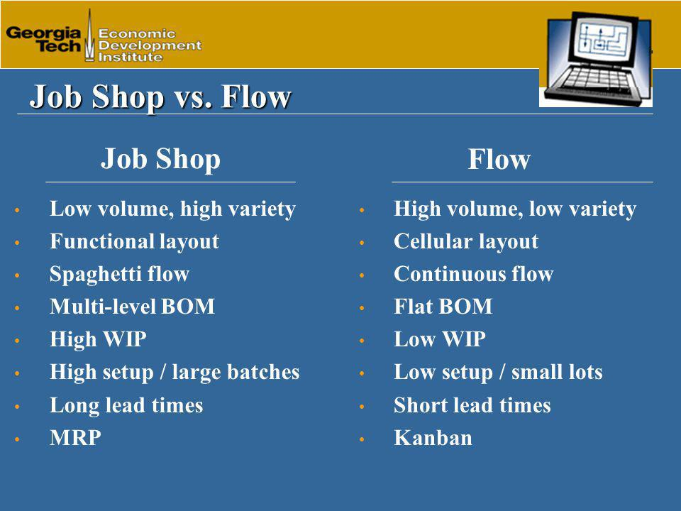 Low volume, high variety Functional layout Spaghetti flow Multi-level BOM High WIP High setup / large batches Long lead times MRP Job Shop vs.