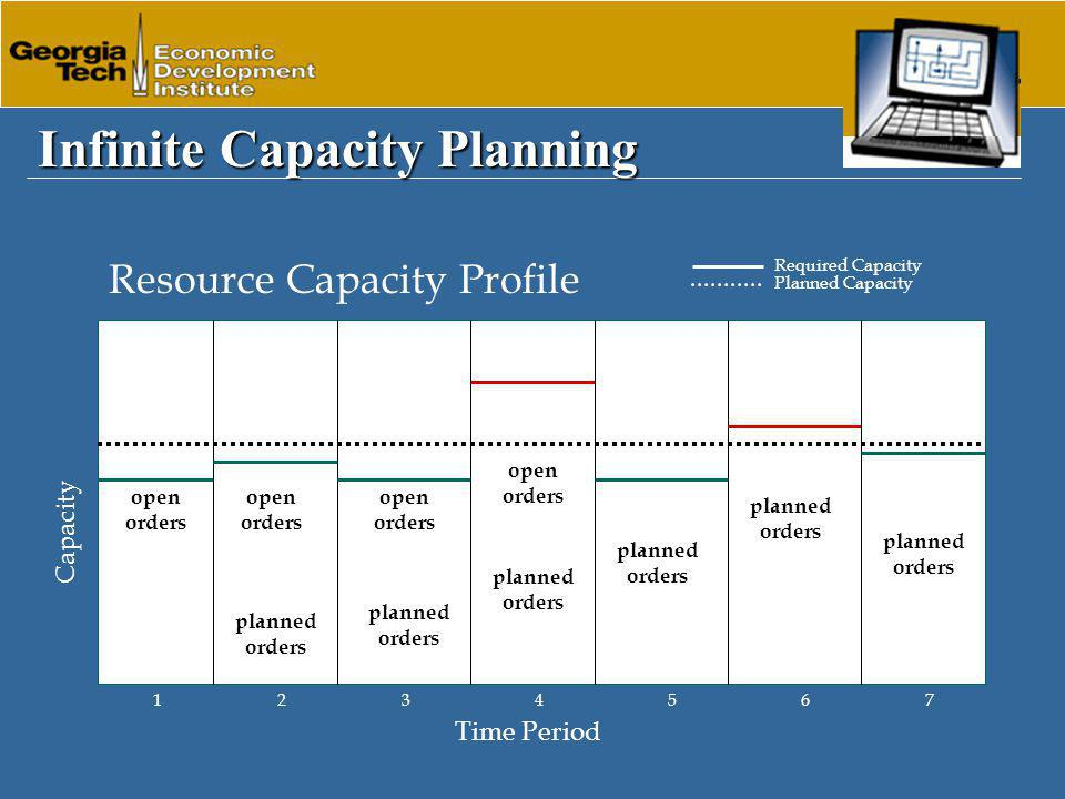 Infinite Capacity Planning Capacity Planned Capacity open orders planned orders 1357 open orders planned orders Required Capacity 246 Resource Capacity Profile Time Period