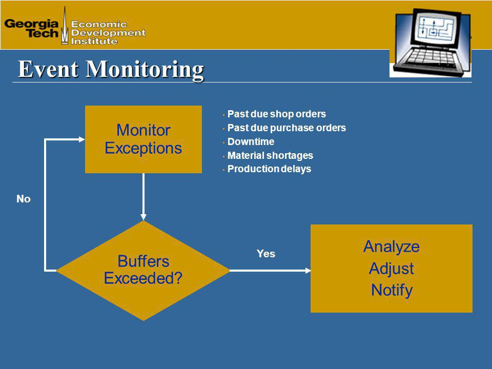Event Monitoring Monitor Exceptions Past due shop orders Past due purchase orders Downtime Material shortages Production delays Buffers Exceeded.