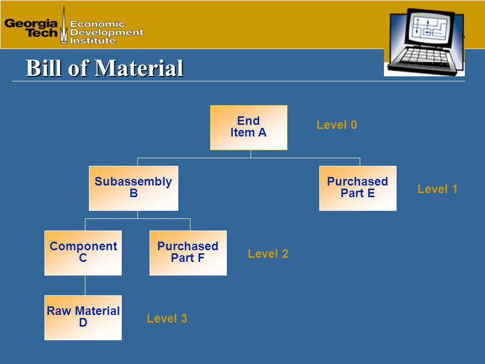 How To Do It What We Have Done Plan To Do Calculate Material Requirements What We Need To Do & When Materials Required On-Hand Inventory & Open Orders Bill of Material Demand Material Requirements Planning (MRP)
