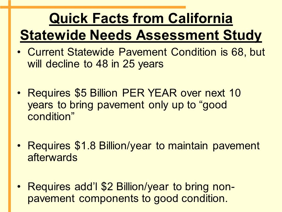 Quick Facts from California Statewide Needs Assessment Study Current Statewide Pavement Condition is 68, but will decline to 48 in 25 years Requires $5 Billion PER YEAR over next 10 years to bring pavement only up to good condition Requires $1.8 Billion/year to maintain pavement afterwards Requires add'l $2 Billion/year to bring non- pavement components to good condition.