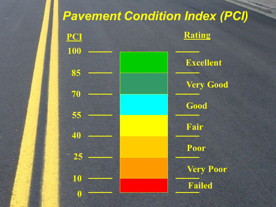 PCI Rating Excellent Very Good Good Fair Poor Very Poor Failed 100 85 70 55 40 25 10 0 Pavement Condition Index (PCI)
