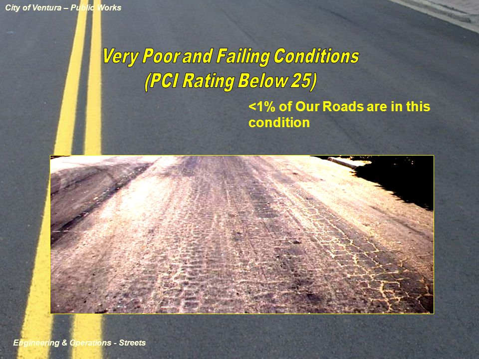 <1% of Our Roads are in this condition City of Ventura – Public Works Engineering & Operations - Streets