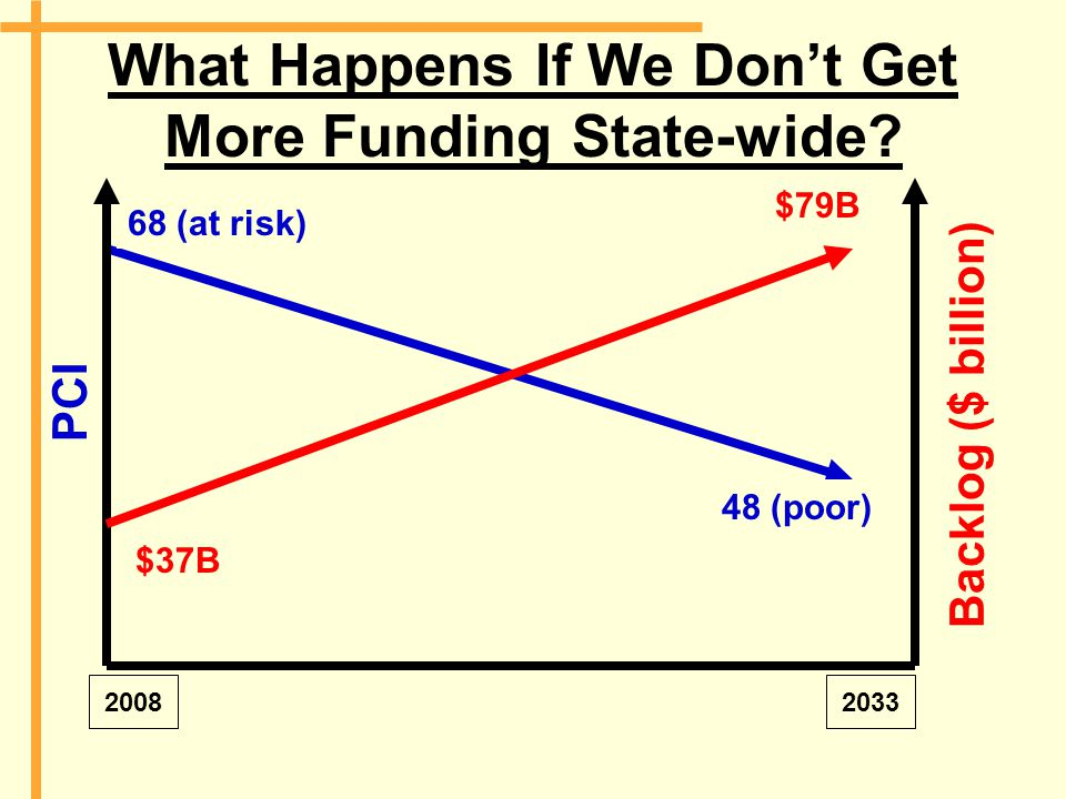 What Happens If We Don't Get More Funding State-wide? 68 (at risk) 48 (poor) 20082033 PCI Backlog ($ billion) $37B $79B