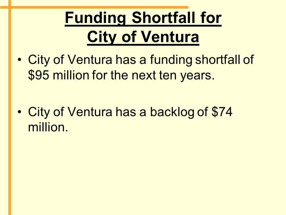 Funding Shortfall for City of Ventura City of Ventura has a funding shortfall of $95 million for the next ten years. City of Ventura has a backlog of