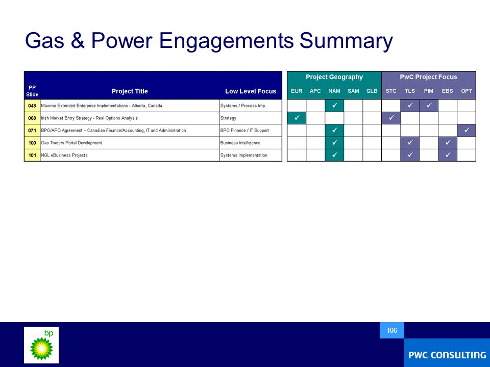 106 Gas & Power Engagements Summary