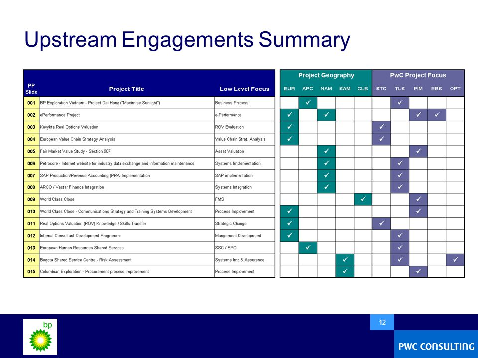  12 Upstream Engagements Summary
