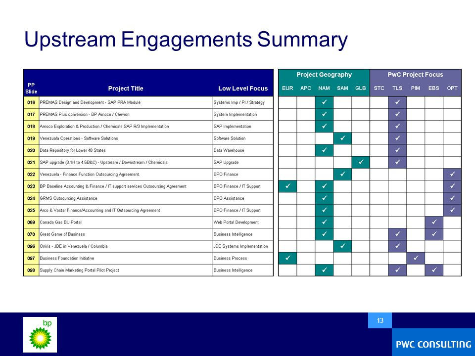  13 Upstream Engagements Summary