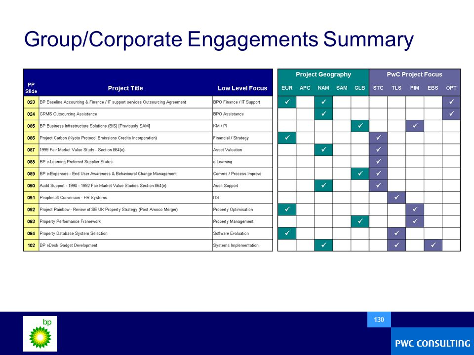  130 Group/Corporate Engagements Summary