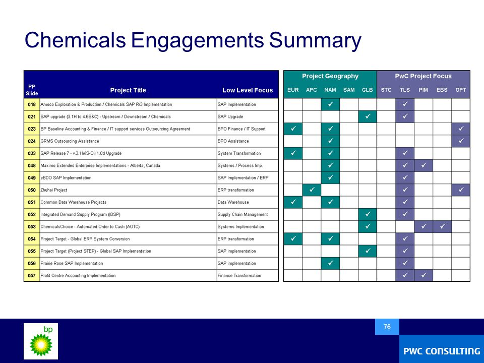  76 Chemicals Engagements Summary