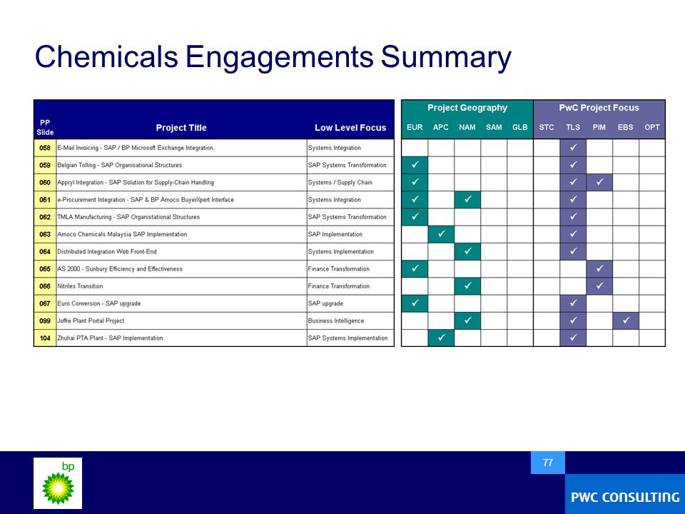  77 Chemicals Engagements Summary