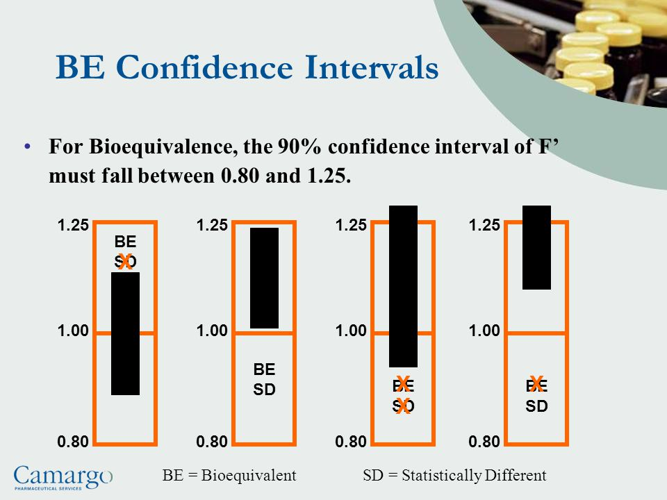 BE Confidence Intervals For Bioequivalence, the 90% confidence interval of F' must fall between 0.80 and 1.25.