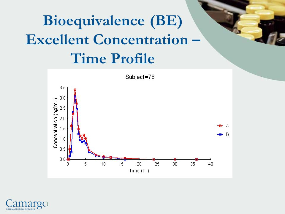 Bioequivalence (BE) Excellent Concentration – Time Profile