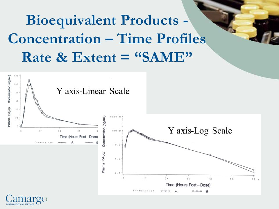 Bioequivalent Products - Concentration – Time Profiles Rate & Extent = SAME Y axis-Linear Scale Y axis-Log Scale