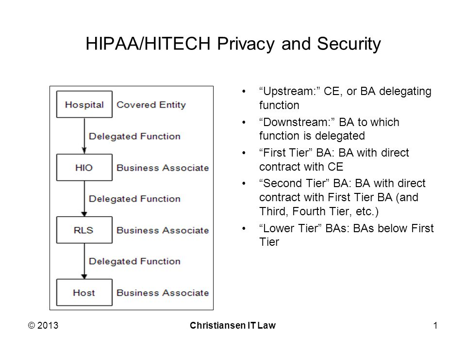 HIPAA/HITECH Privacy and Security Upstream: CE, or BA delegating function Downstream: BA to which function is delegated First Tier BA: BA with direct contract with CE Second Tier BA: BA with direct contract with First Tier BA (and Third, Fourth Tier, etc.) Lower Tier BAs: BAs below First Tier © 2013Christiansen IT Law1