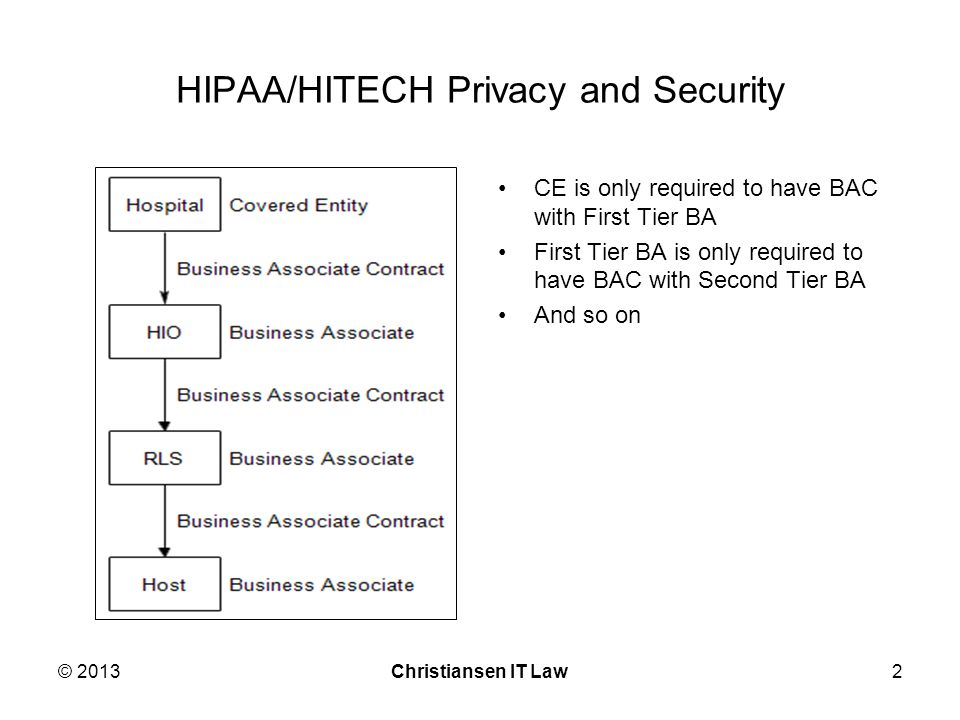 HIPAA/HITECH Privacy and Security CE is only required to have BAC with First Tier BA First Tier BA is only required to have BAC with Second Tier BA And so on © 2013Christiansen IT Law2