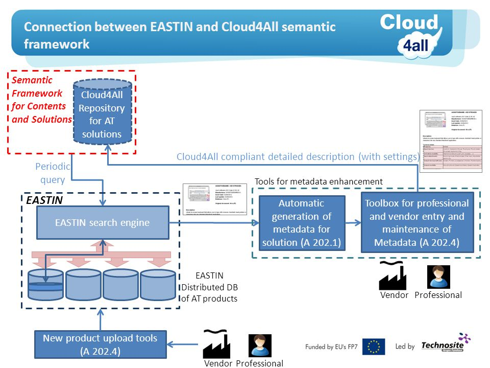 Connection between EASTIN and Cloud4All semantic framework EASTIN search engine EASTIN Distributed DB of AT products EASTIN Cloud4All compliant detail