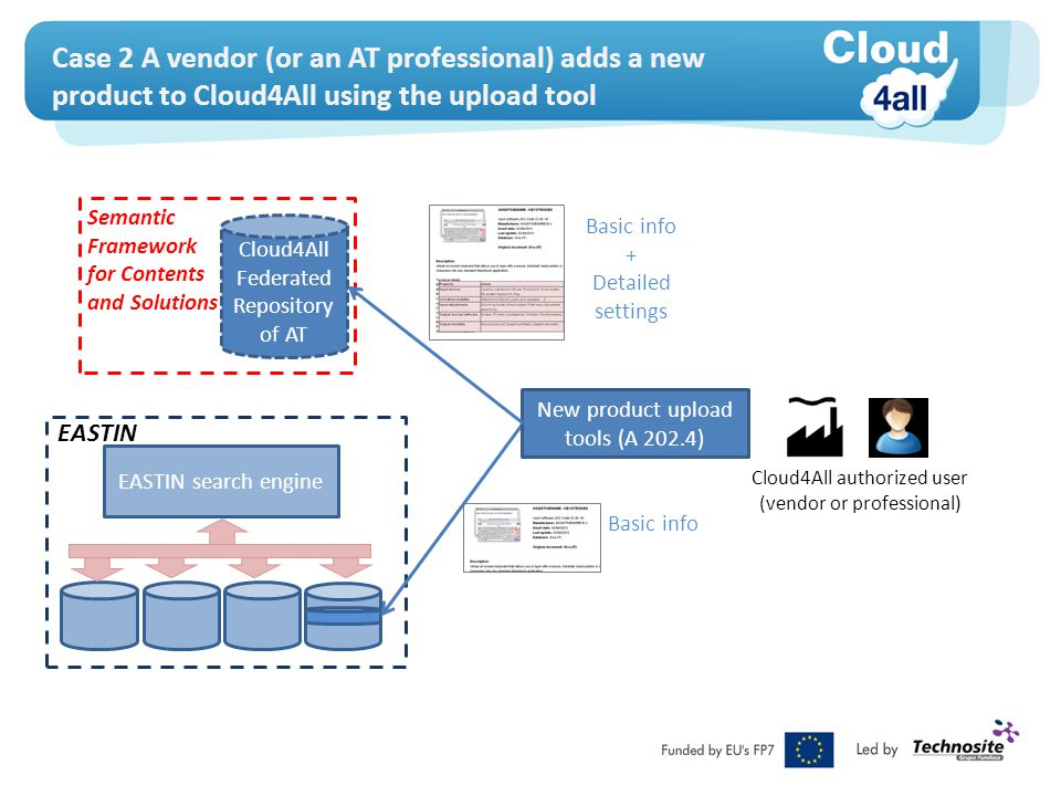 Case 2 A vendor (or an AT professional) adds a new product to Cloud4All using the upload tool EASTIN search engine EASTIN Cloud4All Federated Reposito