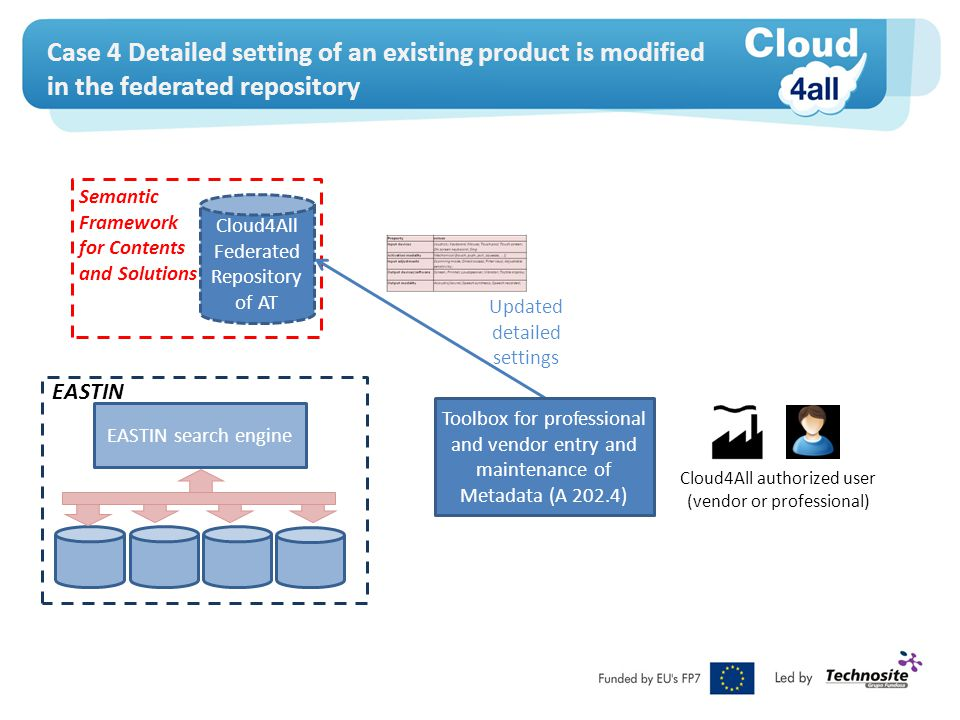 Case 4 Detailed setting of an existing product is modified in the federated repository EASTIN search engine EASTIN Cloud4All Federated Repository of AT Semantic Framework for Contents and Solutions Cloud4All authorized user (vendor or professional) Updated detailed settings Toolbox for professional and vendor entry and maintenance of Metadata (A 202.4)