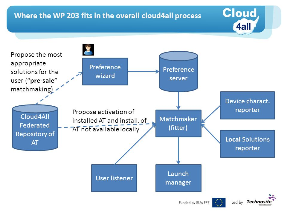 Where the WP 203 fits in the overall cloud4all process Preference server Preference wizard Matchmaker (fitter) Device charact.