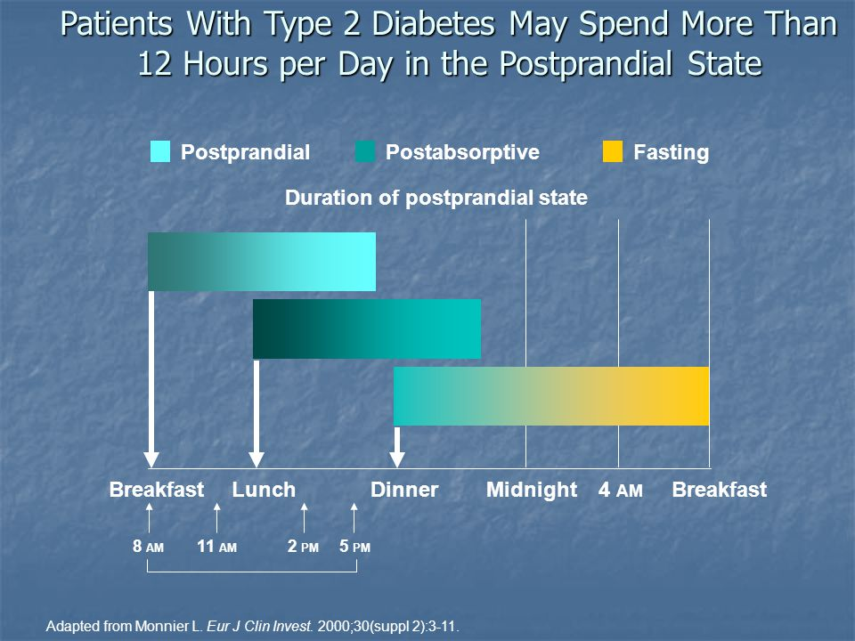 Patients With Type 2 Diabetes May Spend More Than 12 Hours per Day in the Postprandial State Adapted from Monnier L. Eur J Clin Invest. 2000;30(suppl