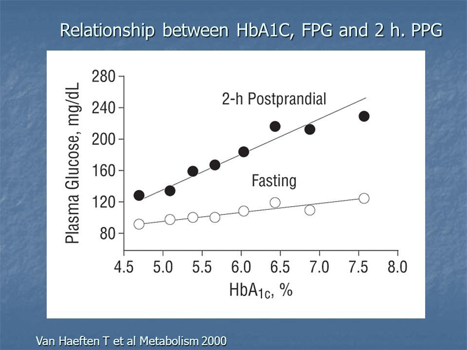 Relationship between HbA1C, FPG and 2 h. PPG Van Haeften T et al Metabolism 2000