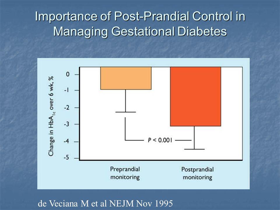Importance of Post-Prandial Control in Managing Gestational Diabetes de Veciana M et al NEJM Nov 1995
