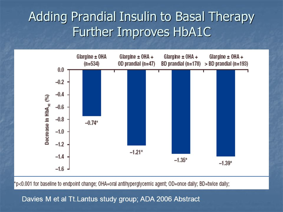 Davies M et al Tt.Lantus study group; ADA 2006 Abstract Adding Prandial Insulin to Basal Therapy Further Improves HbA1C