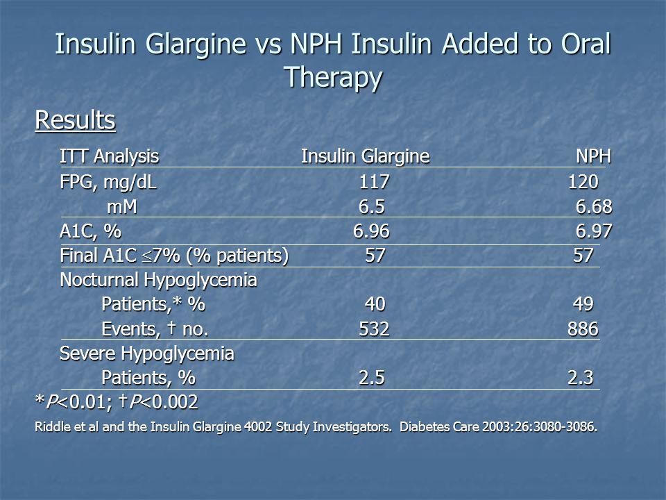 Insulin Glargine vs NPH Insulin Added to Oral Therapy Results ITT AnalysisInsulin Glargine NPH FPG, mg/dL 117120 mM 6.5 6.68 mM 6.5 6.68 A1C, % 6.96 6